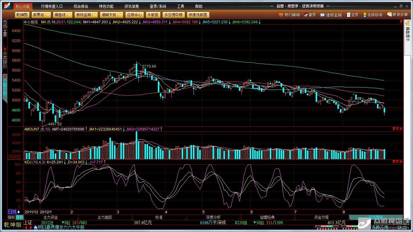 中小板综指日线图2012-8-30.jpg